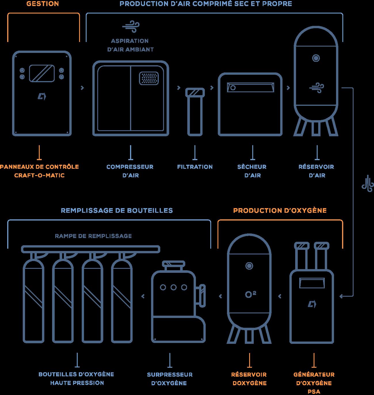 Esquema de producción de oxígeno